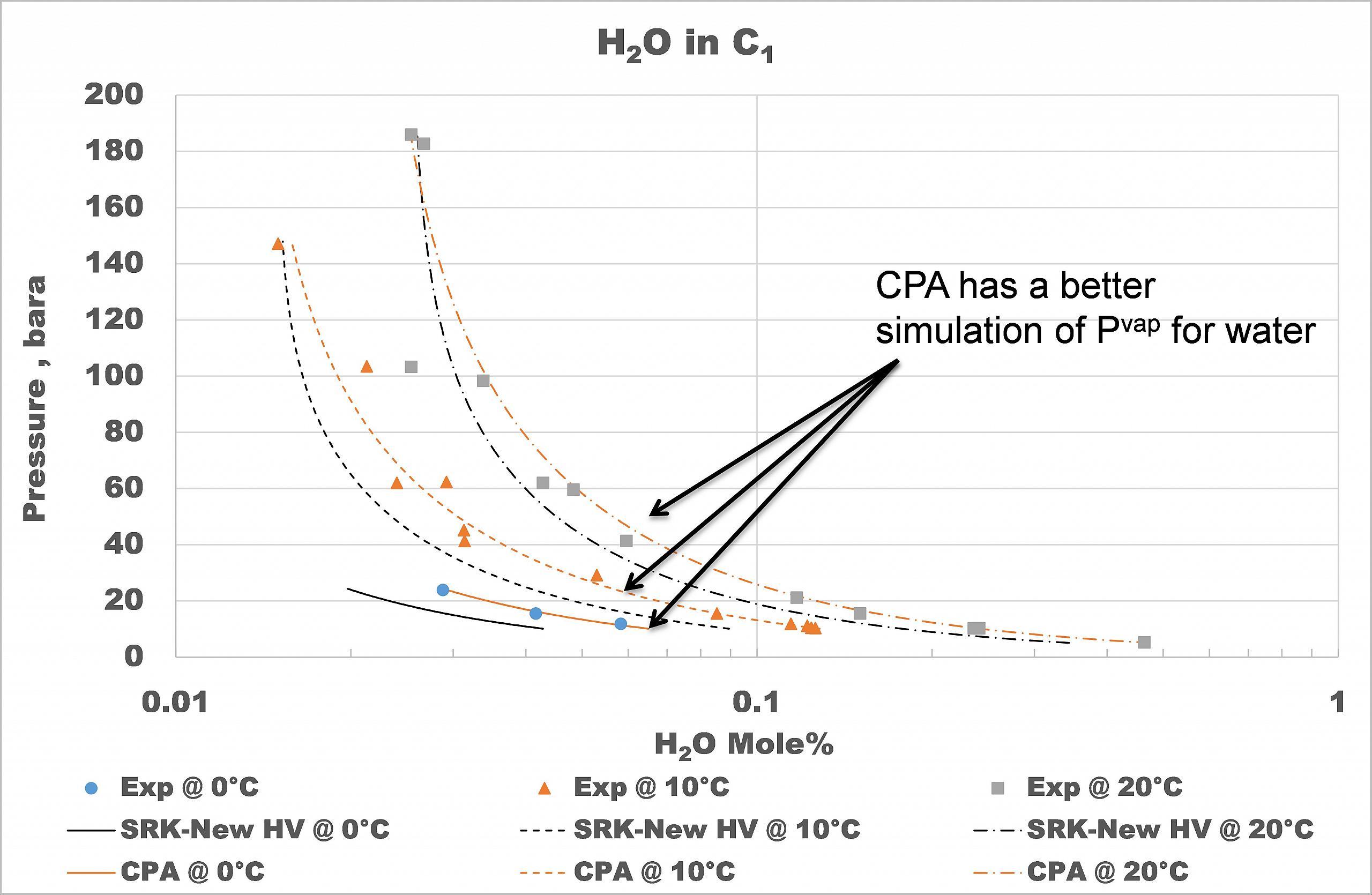 Pvtsim nova pvtsim nova figures 4 to 6 show the results of the verification with water methane mutual solubility data pooptronica