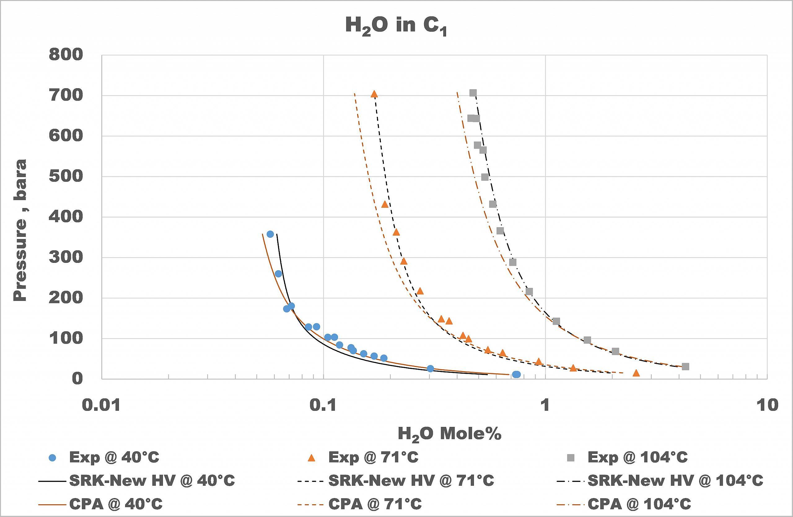 Pvtsim nova pvtsim nova water solubility in methane at low temperatures pooptronica