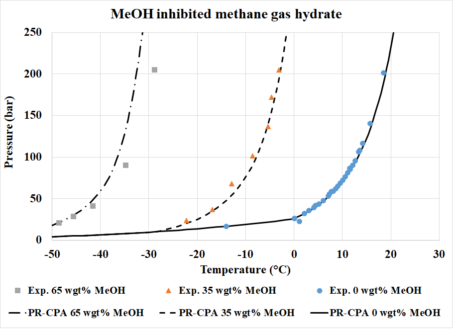 Pvtsim nova pvtsim nova water contents in gas phase at two phase vapor liquid equilibrium of the multi component system waterh2o mono ethylene glycolmeg synthetic natural gas ccuart Image collections