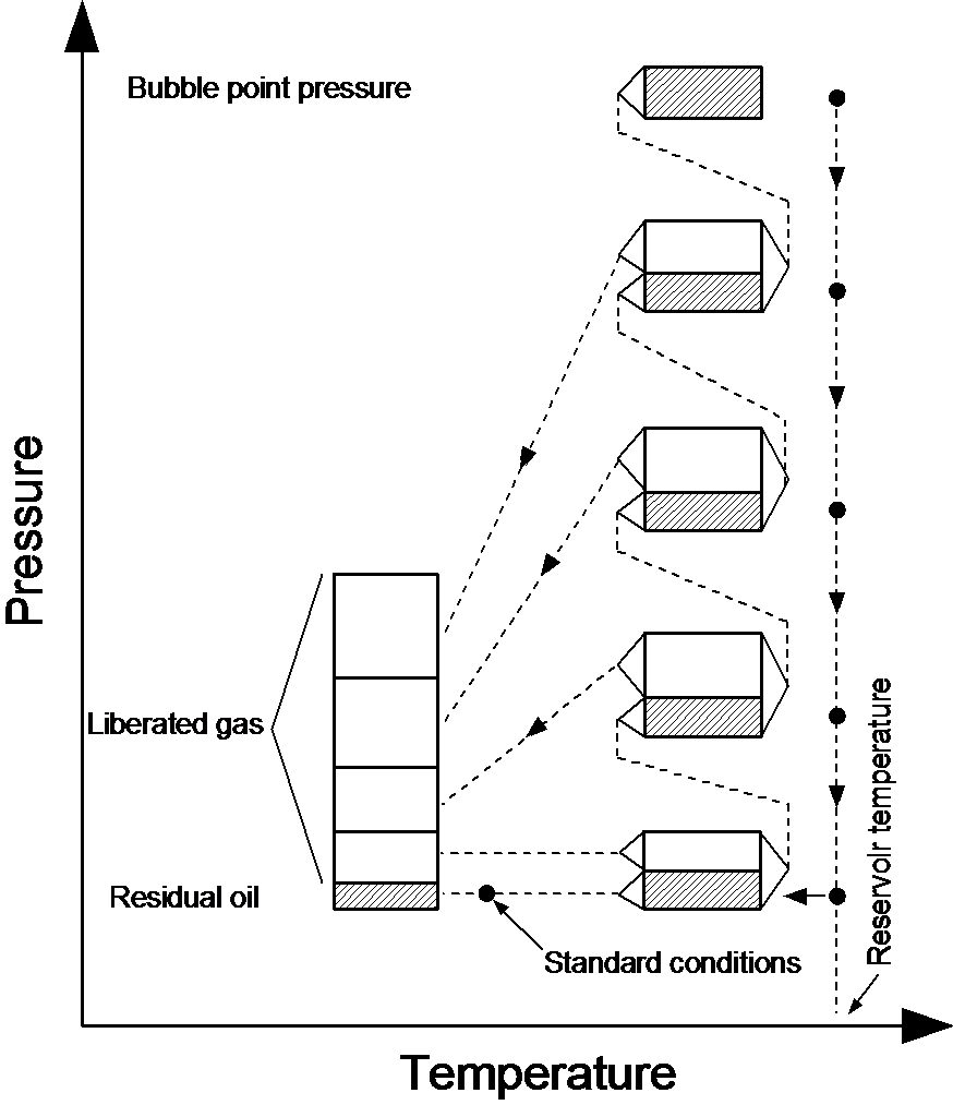 Tech talk calsep figure 1 differential liberation process in a pt diagram pooptronica